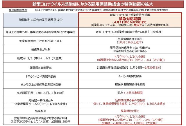 新型コロナウイルス感染症にかかる雇用調整助成金 4月13日最新情報